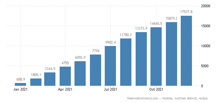 Russia Exports to United States