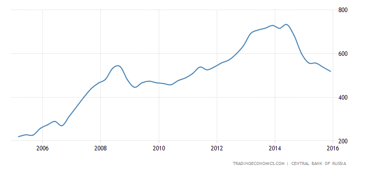 Russian Economy General News: #5 - Page 36 Russia-external-debt