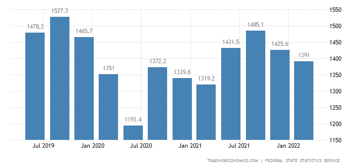 Russia GDP From Transport