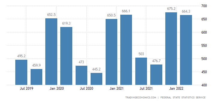 Russia GDP From Utilities