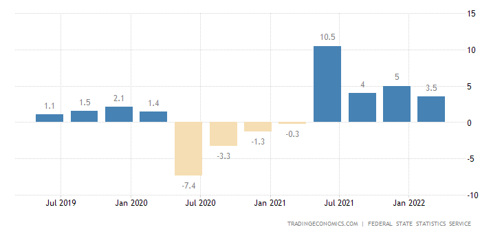 Russia GDP Annual Growth Rate