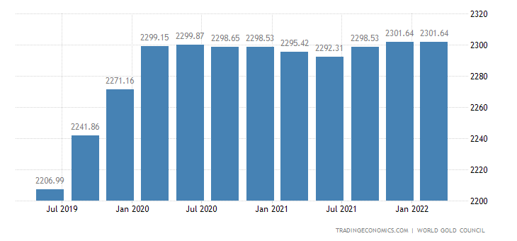 Russia Gold Reserves