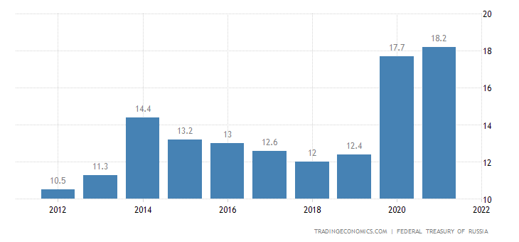 Russia Government Debt to GDP
