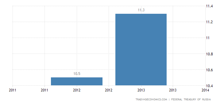 russia-government-debt-to-gdp.png?s=rusdebt2gdp&d2=20140508&lang=all&v=3