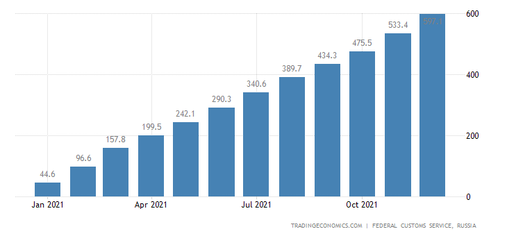 Russia Imports of Butter , Usd CMLV