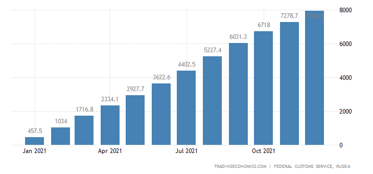 Russia Imports of Clothing , Usd CMLV