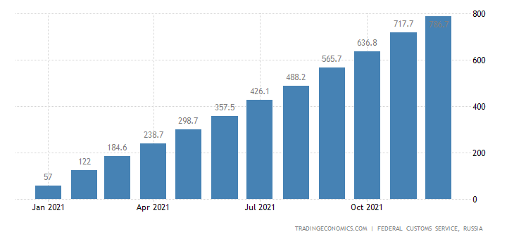 Russia Imports of Coffee , Usd CMLV