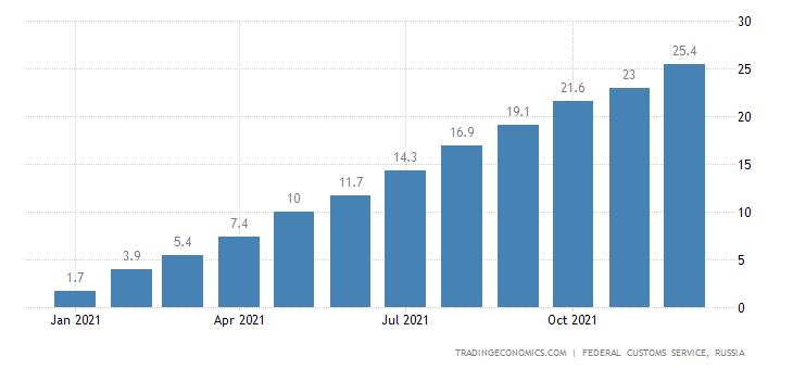 Russia Imports of Electrical Energy , Usd CMLV