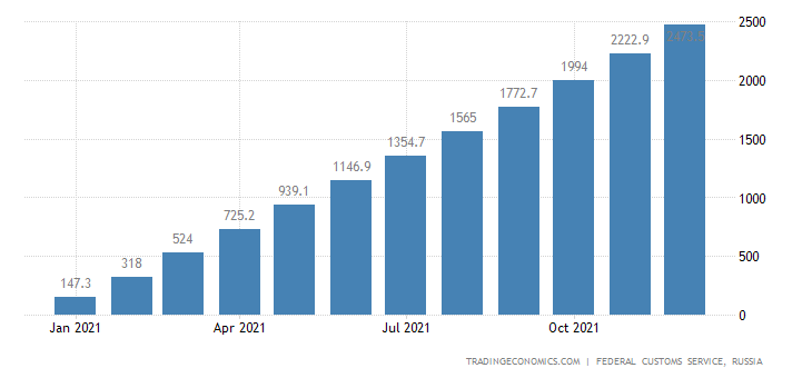 Russia Imports of Furniture , Usd CMLV