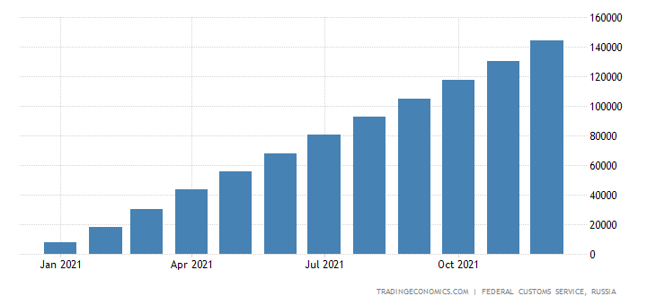 Russia Imports of Machinery & Equipment , Usd CMLV