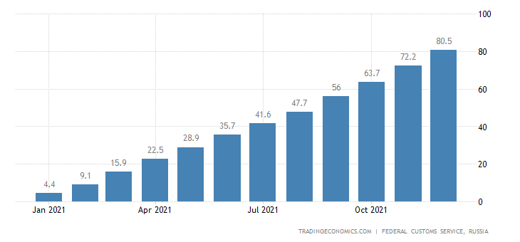 Russia Imports of Meat Products , Usd CMLV