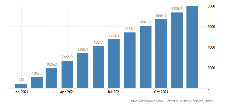 Russia Imports of Passenger Cars , Usd CMLV