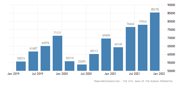 Russia Imports of Total (usd)
