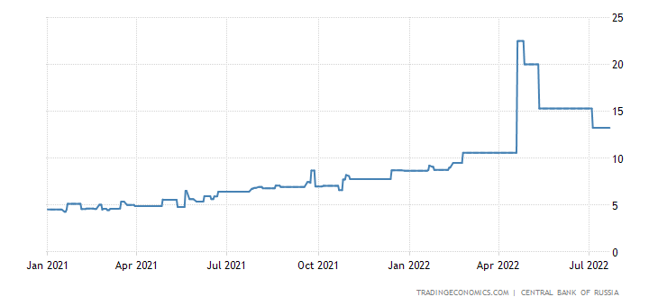 Russia Three Month Interbank Rate