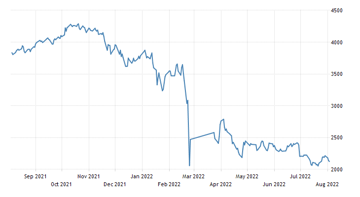 Chart of Germany's DAX Stock Market Index