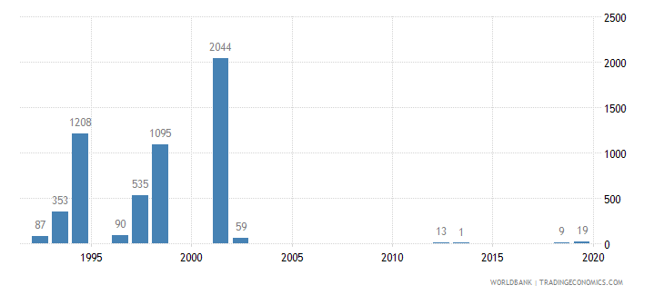 rwanda battle related deaths number of people wb data
