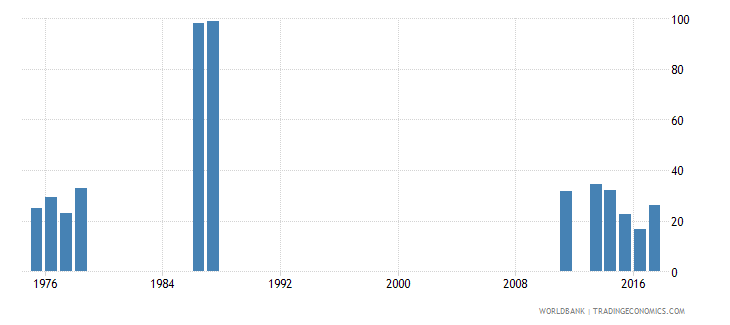 rwanda cumulative drop out rate to the last grade of lower secondary general education female percent wb data