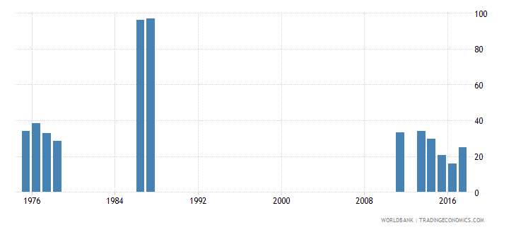 rwanda cumulative drop out rate to the last grade of lower secondary general education male percent wb data