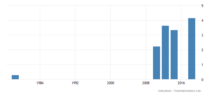 rwanda educational attainment at least completed post secondary population 25 total percent cumulative wb data
