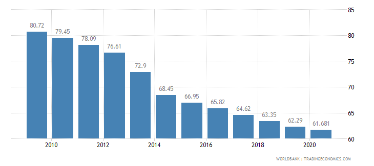 rwanda employment in agriculture percent of total employment wb data