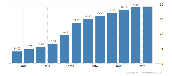 rwanda employment in services percent of total employment wb data