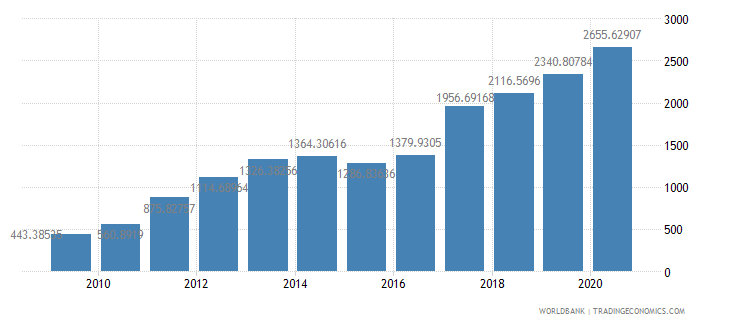 rwanda export value index 2000  100 wb data