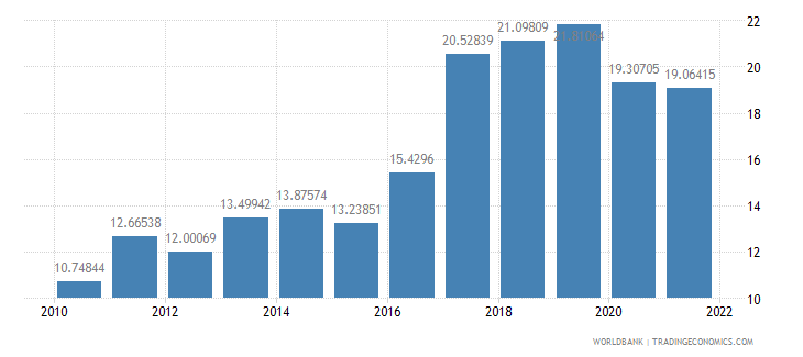 rwanda exports of goods and services percent of gdp wb data