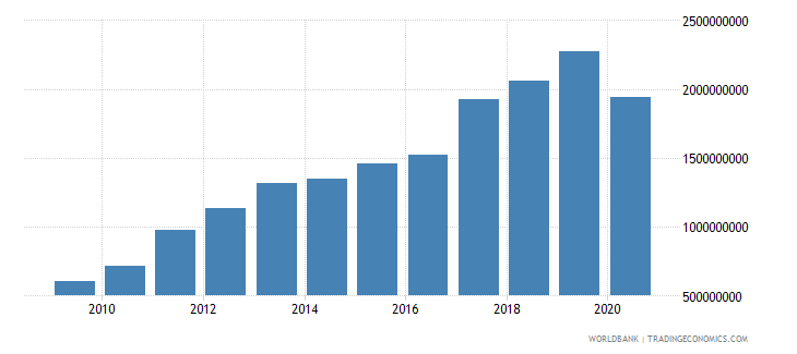 rwanda exports of goods services and income bop us dollar wb data
