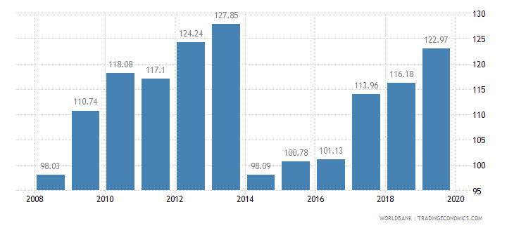 rwanda food production index 1999 2001  100 wb data