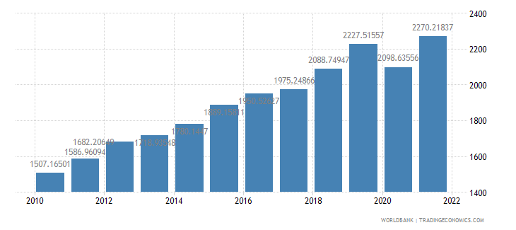 rwanda gdp per capita ppp constant 2005 international dollar wb data
