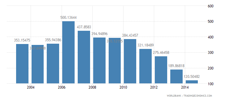 rwanda health expenditure total percent of gdp wb data