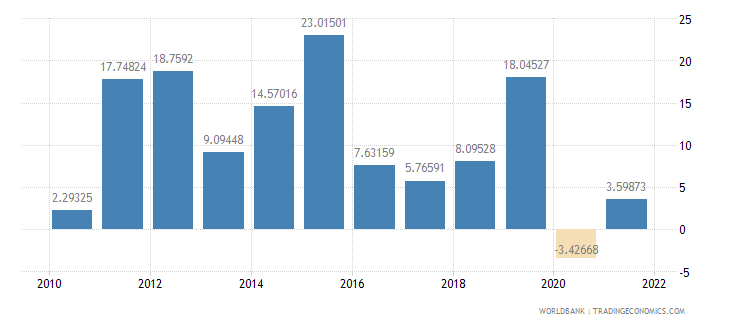 rwanda imports of goods and services annual percent growth wb data