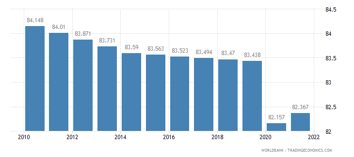 rwanda labor participation rate total percent of total population ages 15 plus  wb data