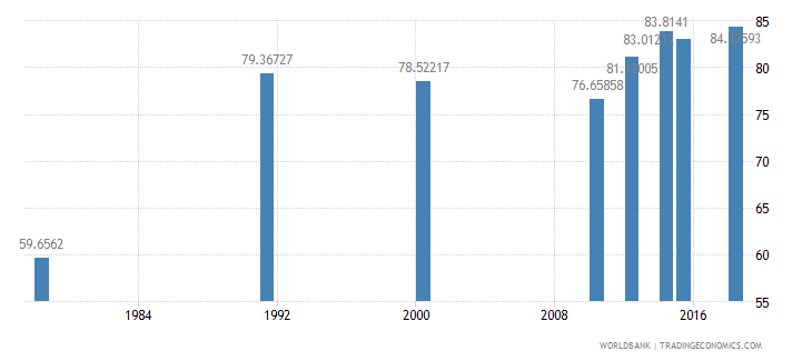 rwanda literacy rate youth male percent of males ages 15 24 wb data