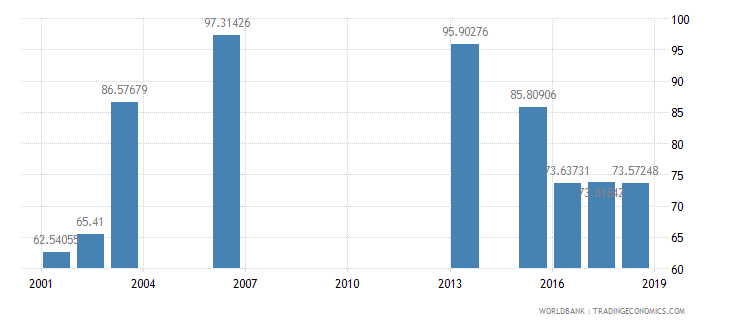 rwanda net intake rate in grade 1 percent of official school age population wb data
