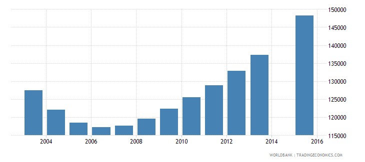 rwanda population age 11 female wb data