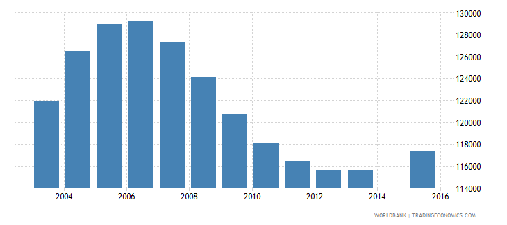 rwanda population age 18 female wb data