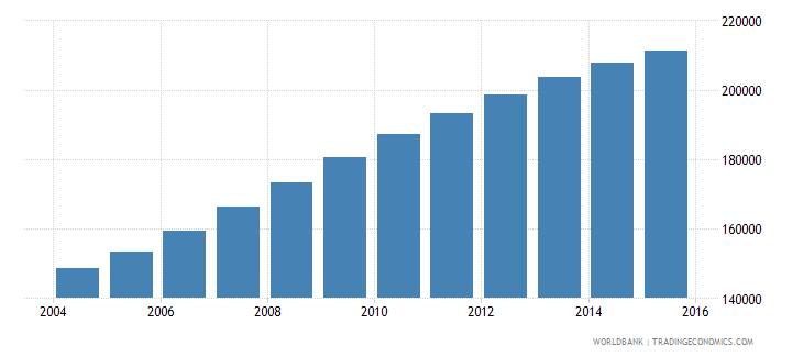 rwanda population age 2 male wb data