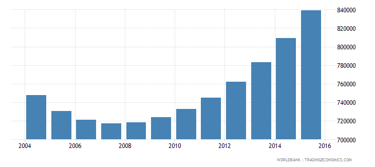 rwanda population ages 10 15 female wb data