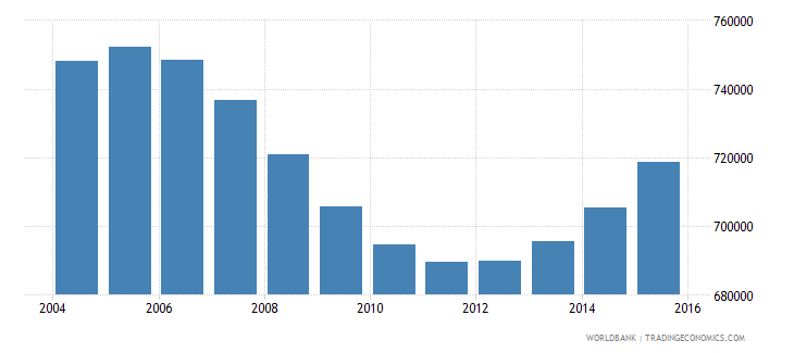 rwanda population ages 14 19 male wb data