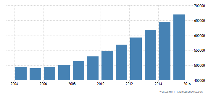 rwanda population ages 7 10 female wb data