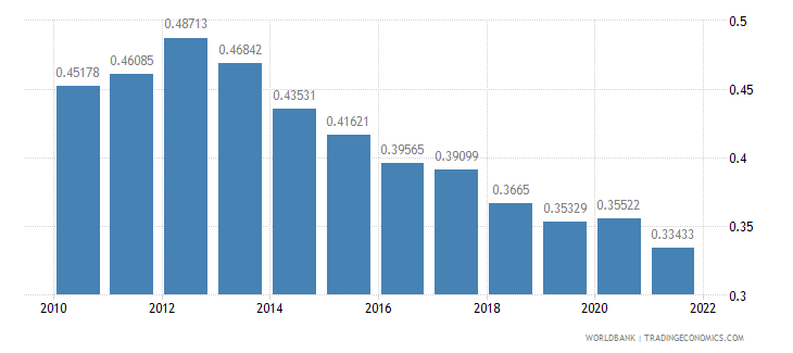 rwanda ppp conversion factor gdp to market exchange rate ratio wb data