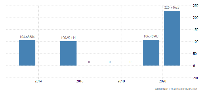 rwanda present value of external debt percent of exports of goods services and income wb data