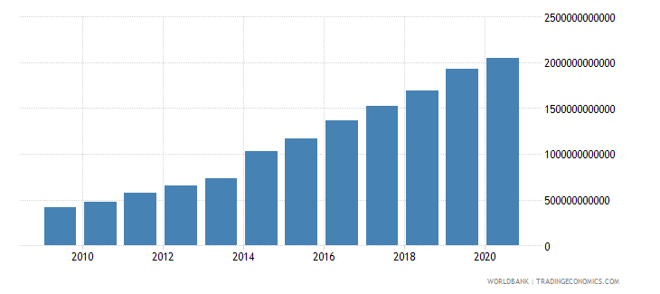rwanda revenue excluding grants current lcu wb data