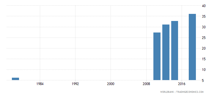 rwanda uis percentage of population age 25 with at least completed primary education isced 1 or higher total wb data