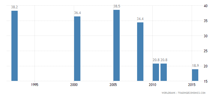 rwanda unmet need for contraception percent of married women ages 15 49 wb data