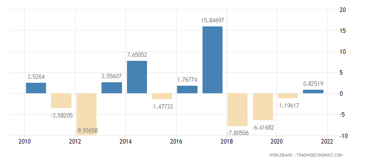samoa agriculture value added annual percent growth wb data
