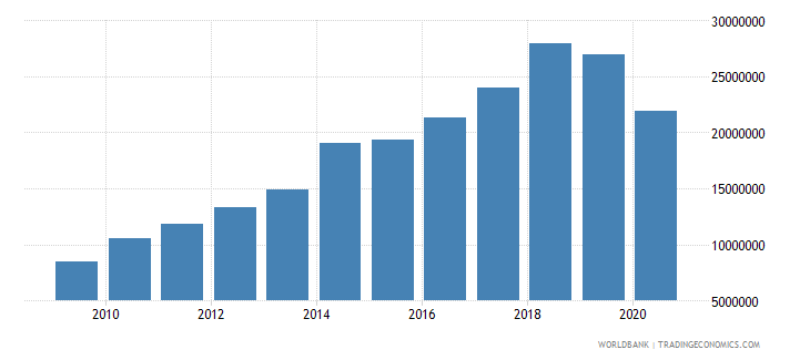 samoa debt service on external debt public and publicly guaranteed ppg tds us dollar wb data
