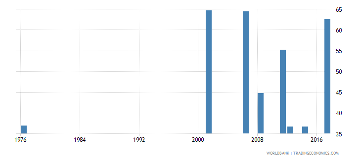 samoa employment to population ratio 15 male percent national estimate wb data