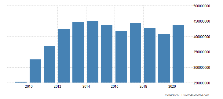 samoa external debt stocks total dod us dollar wb data
